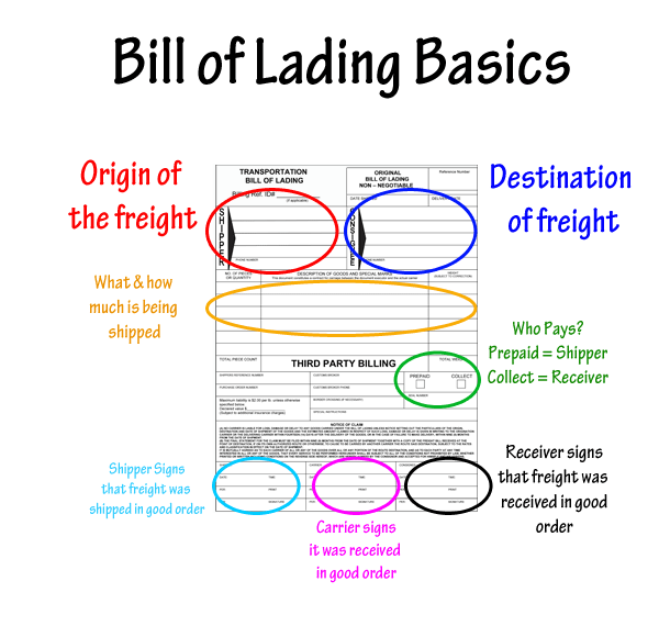 Fillable Shipping Forms – Standard Bill of Lading Form